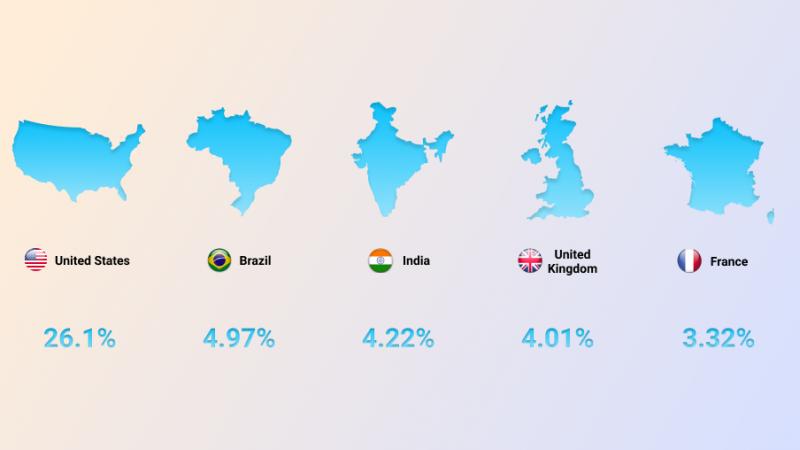 Google worldwide traffic share