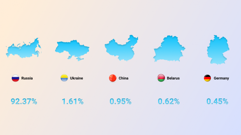 Yandex worldwide traffic share