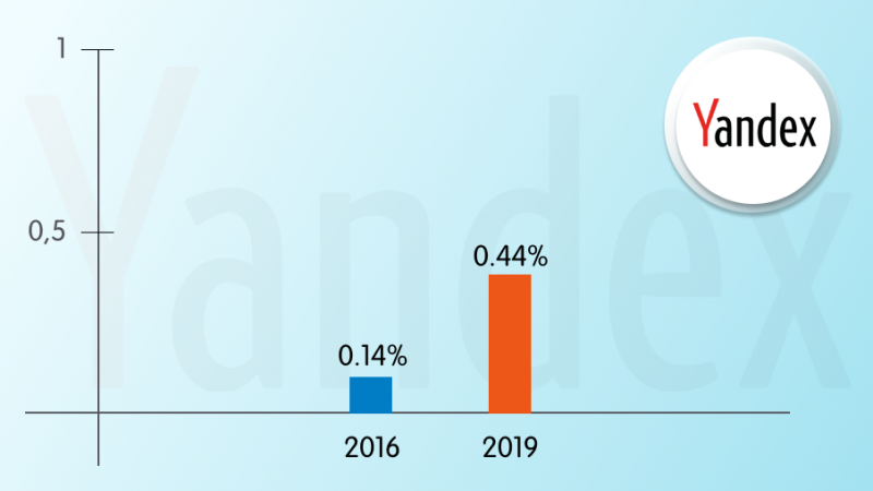 Yandex's mobile traffic increase