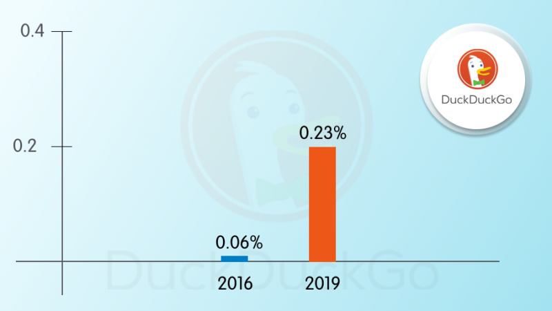 DuckDuckGo's mobile traffic increase