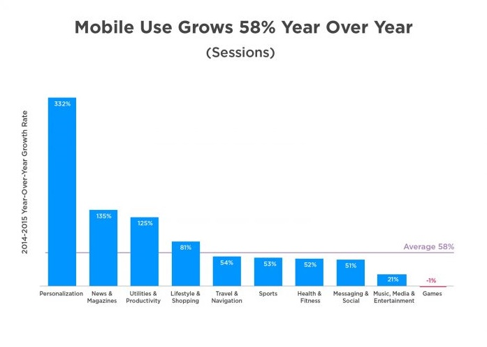Growth in mobile app usage