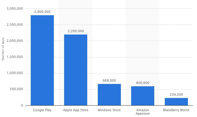 app number stats