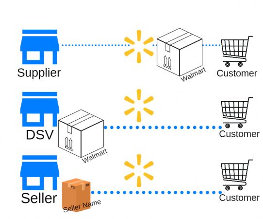 Walmart's Suppliers