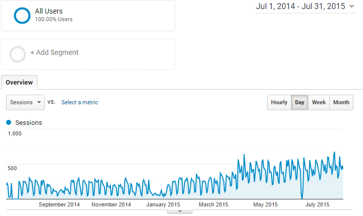 Traffic increase results