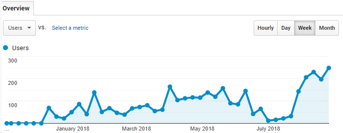 robust influx of traffic on the website