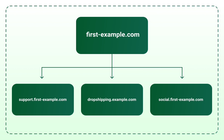 Bing Approved Website Structure