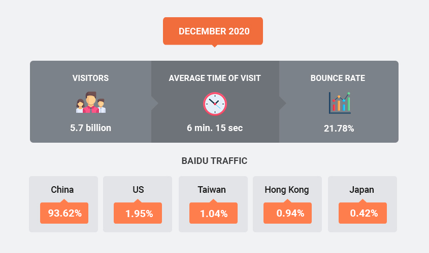 Most traffic to the baidu
