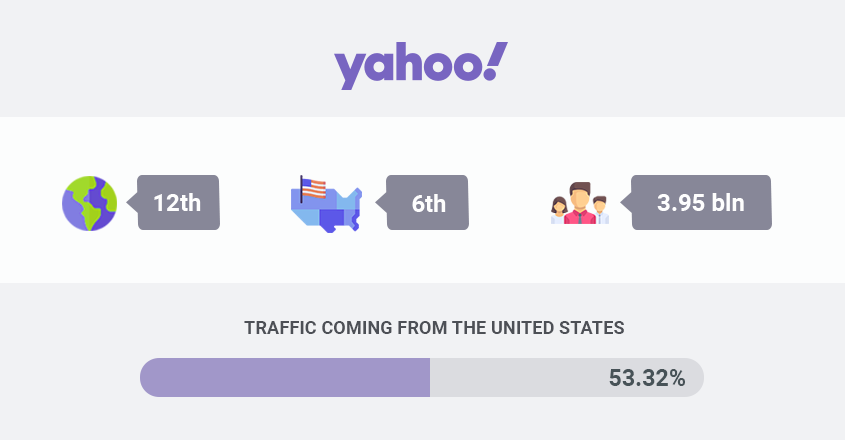 amount of United States traffic coming to yahoo