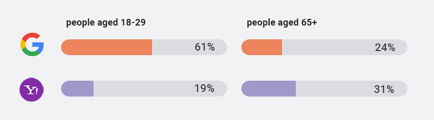 demographic data on age Yahooand google audiences
